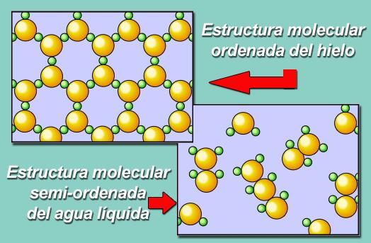 U1 El Agua Aspectos Generales Algunas Propiedades