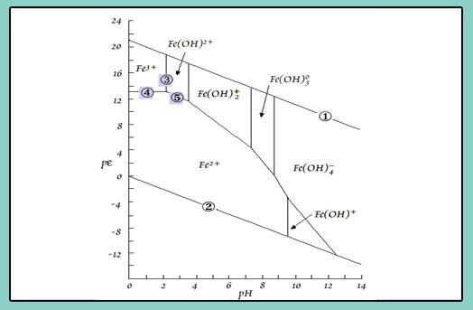 U5 diagramas pe ph diagramas pe ph de fases manejados en la unidad 4 aunque presentan algunas particularidades como ejemplo que iremos discutiendo tenemos el diagrama para el hierro ccuart Image collections